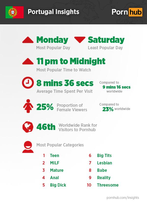 pornhub-portugal-insights-quick-stats
