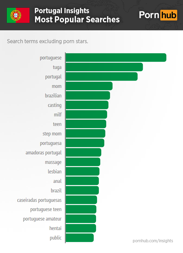 pornhub-portugal-insights-top-searches