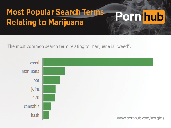 pornhub-insights-marijuana-related-search-terms