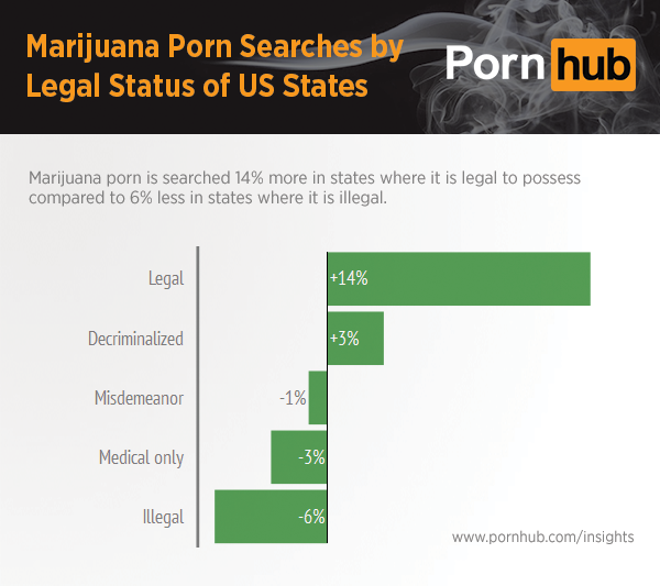 pornhub-insights-marijuana-state-search-legal-status
