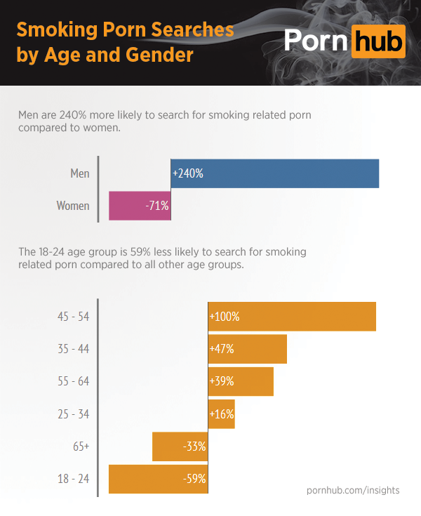 pornhub-insights-smoking-search-demographics