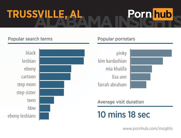 pornhub-insights-alabama-10-trussville