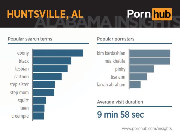 pornhub-insights-alabama-2-huntsville