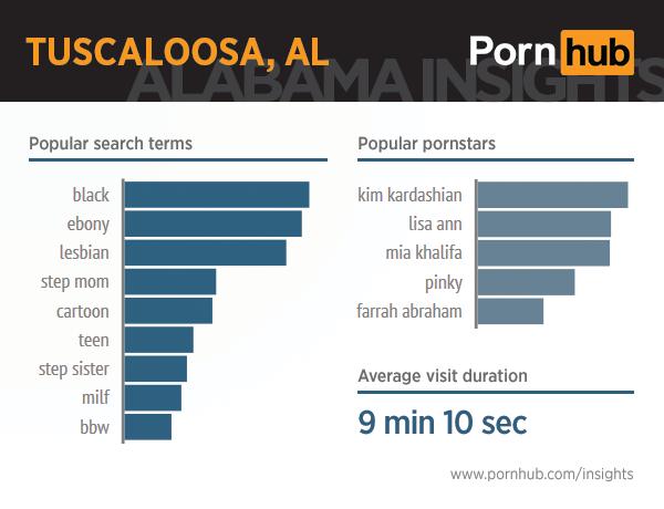 pornhub-insights-alabama-3-tuscaloosa