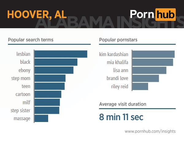 pornhub-insights-alabama-4-hoover