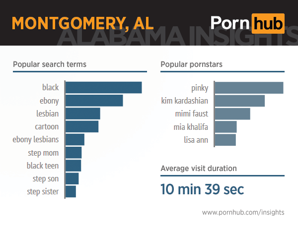 pornhub-insights-alabama-5-montgomery