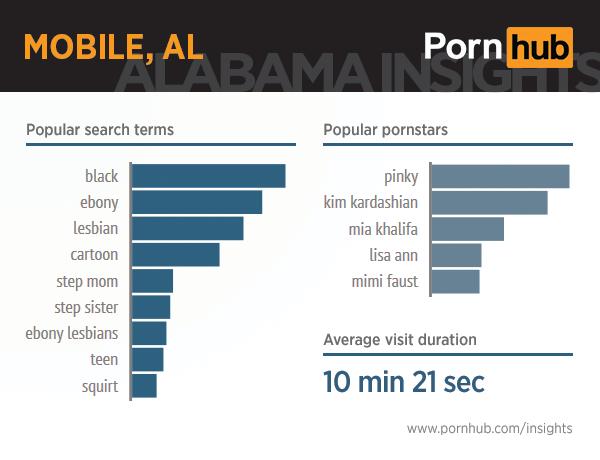 pornhub-insights-alabama-6-mobile