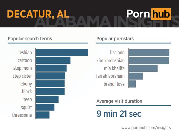 pornhub-insights-alabama-7-decatur