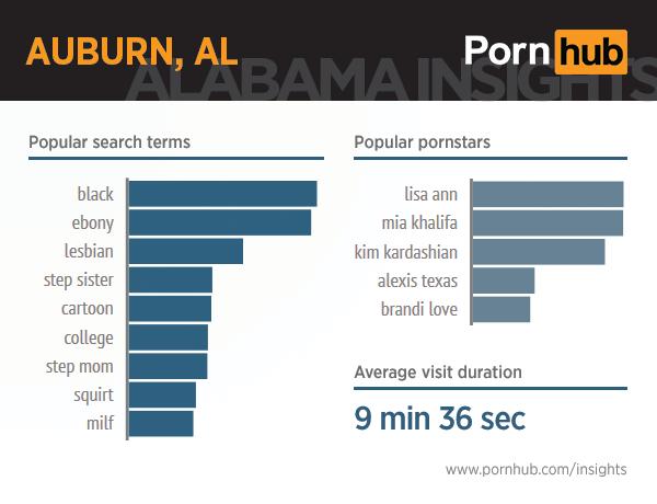pornhub-insights-alabama-8-auburn