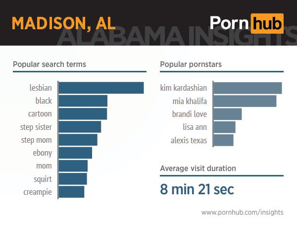 pornhub-insights-alabama-9-madison