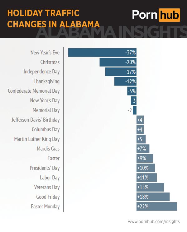 pornhub-insights-alabama-holiday-traffic