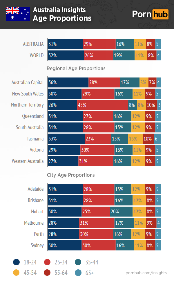 pornhub-insights-australia-age-proportions