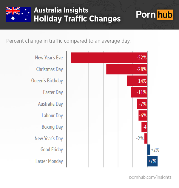 pornhub-insights-australia-event-traffic