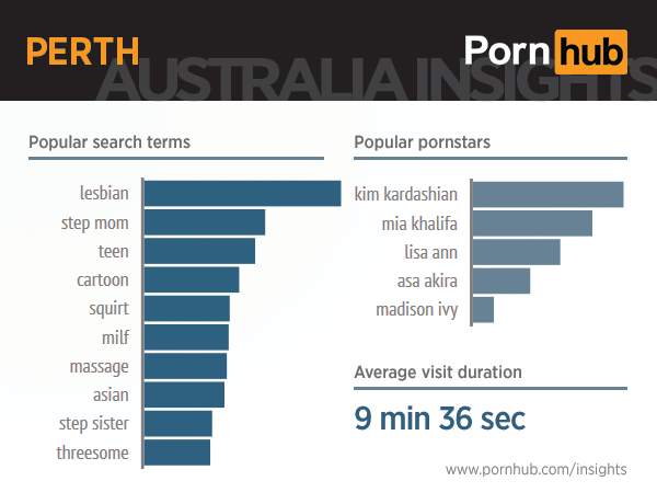 pornhub-insights-australia-perth