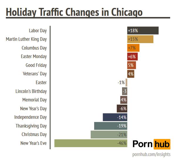 pornhub-insights-chicago-holiday-traffic
