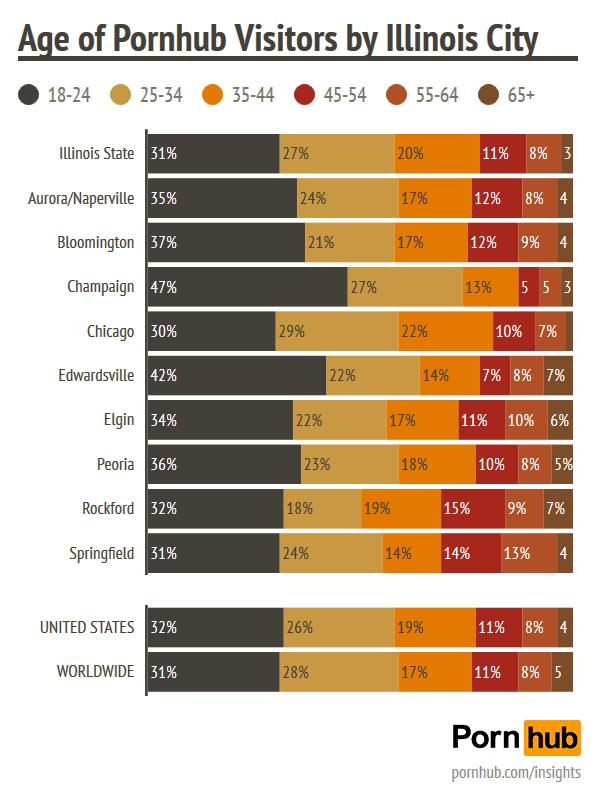 pornhub-insights-chicago-illinois-age-demographics