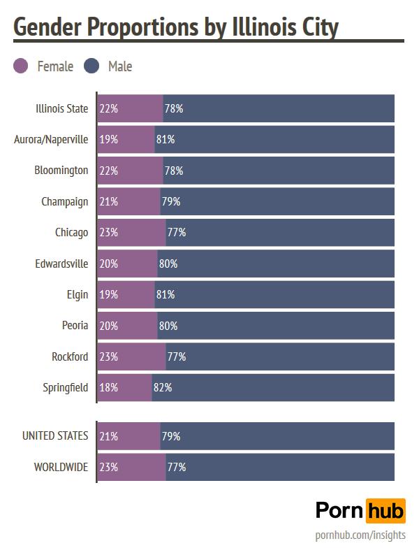 pornhub-insights-chicago-illinois-gender-demographics