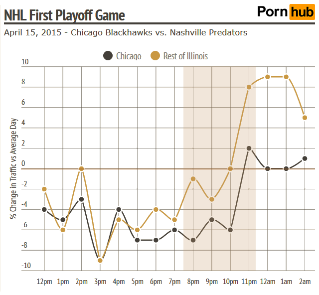 pornhub-insights-chicago-nhl-first-playoff-game