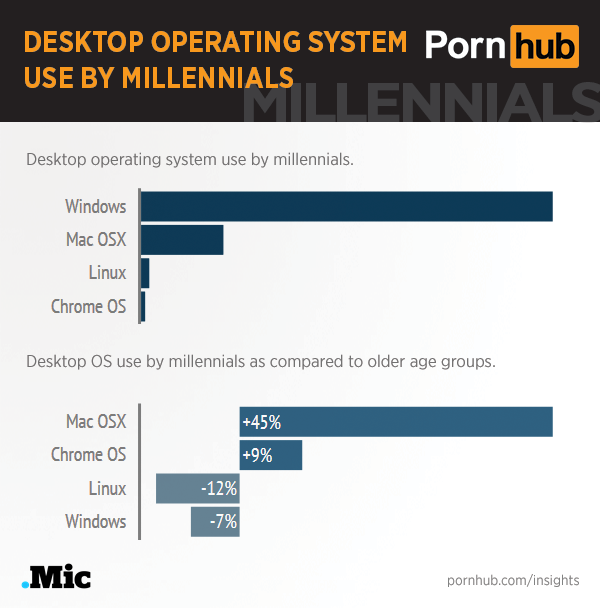 pornhub-insights-millennials-desktop-os