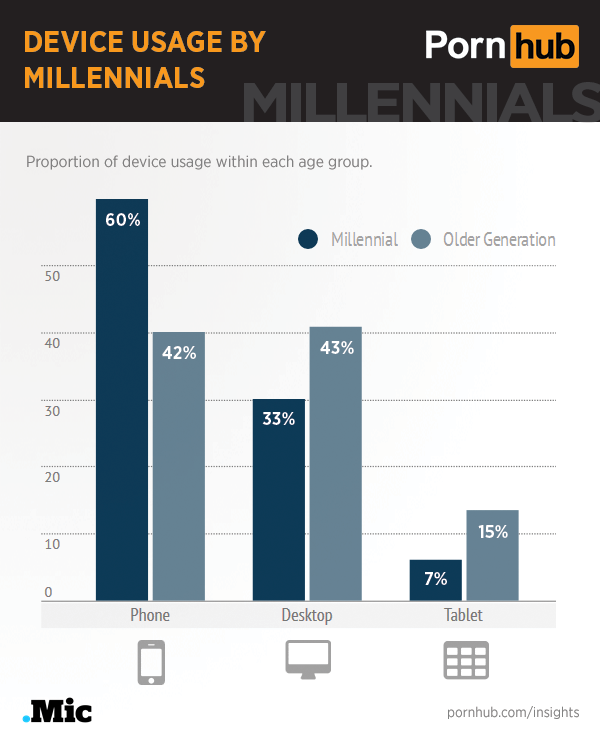 pornhub-insights-millennials-device_usage