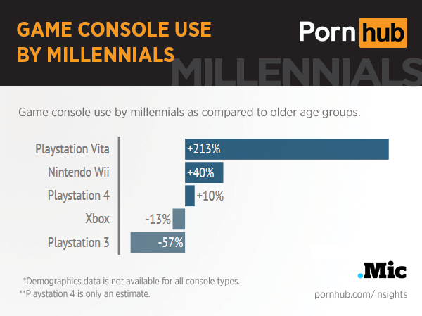 pornhub-insights-millennials-game-consoles