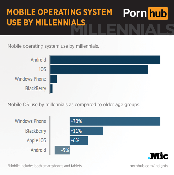 pornhub-insights-millennials-mobile-os