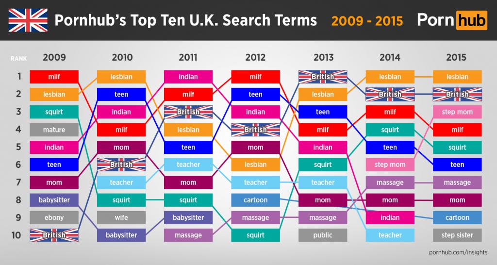 pornhub-top-ten-searches-2009-2015-united-kingdom (00000002)