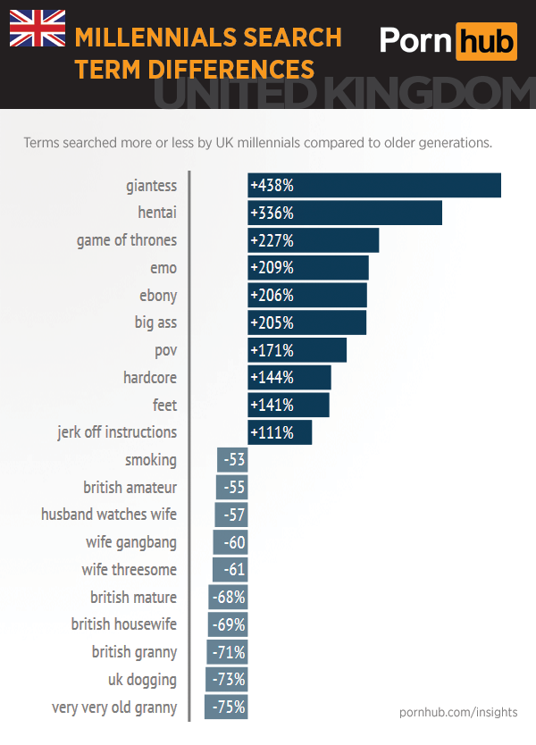 uk-pornhub-insights-millennials-search-differences