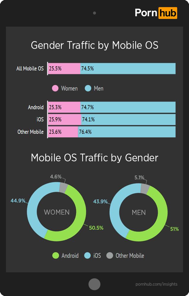 pornhub-insights-ios-android-gender-traffic
