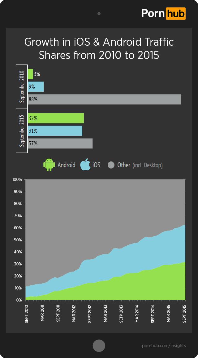 pornhub-insights-ios-android-growth