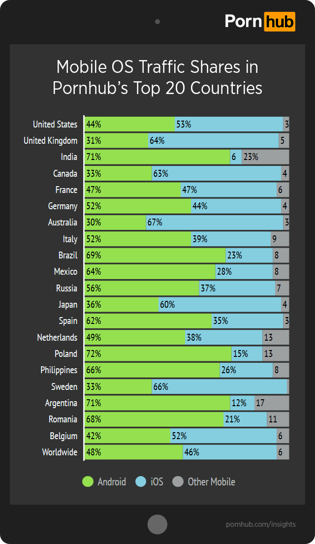 pornhub-insights-ios-android-top-20-countries