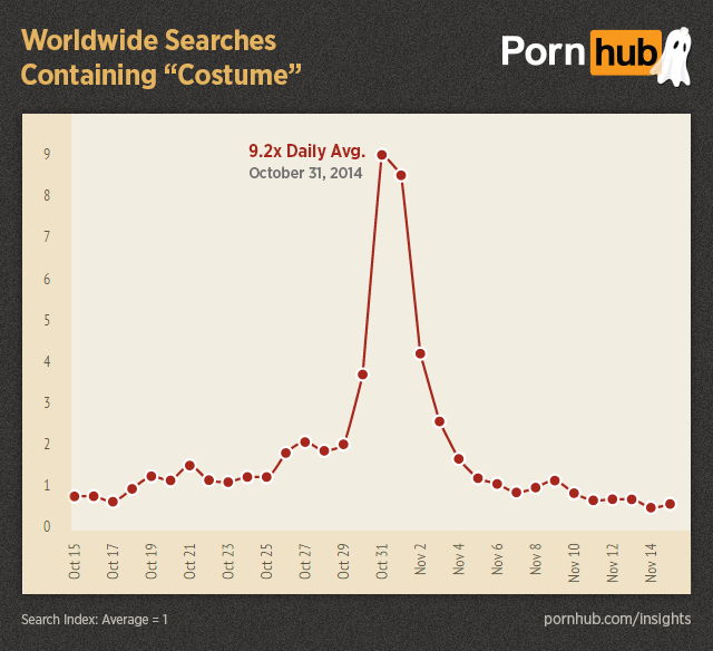pornhub-insights-halloween-worldwide-searches-costume