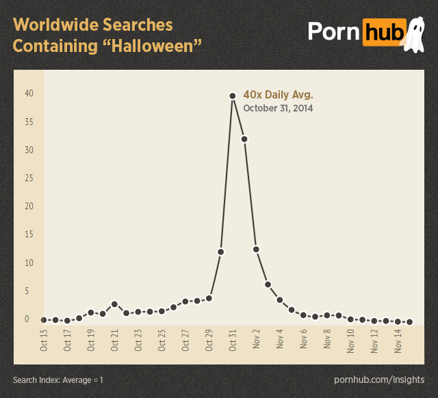 pornhub-insights-halloween-worldwide-searches-halloween