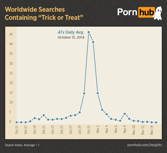 pornhub-insights-halloween-worldwide-searches-trick-or-treat