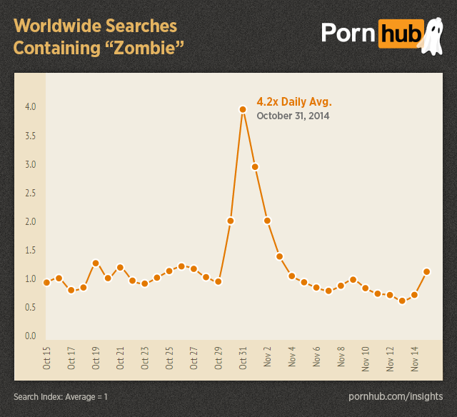 pornhub-insights-halloween-worldwide-searches-zombie