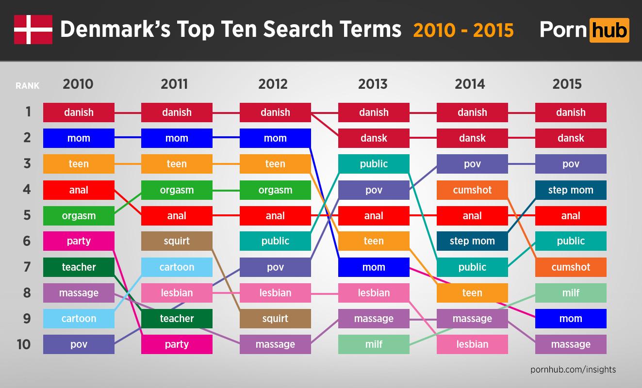 pornhub-insights-denmark-top-ten-searches-2010-2015
