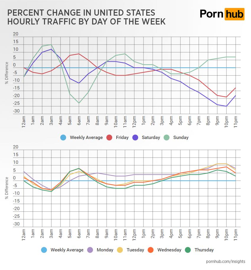 pornhub-insights-hourly-traffic-change-day-of-week