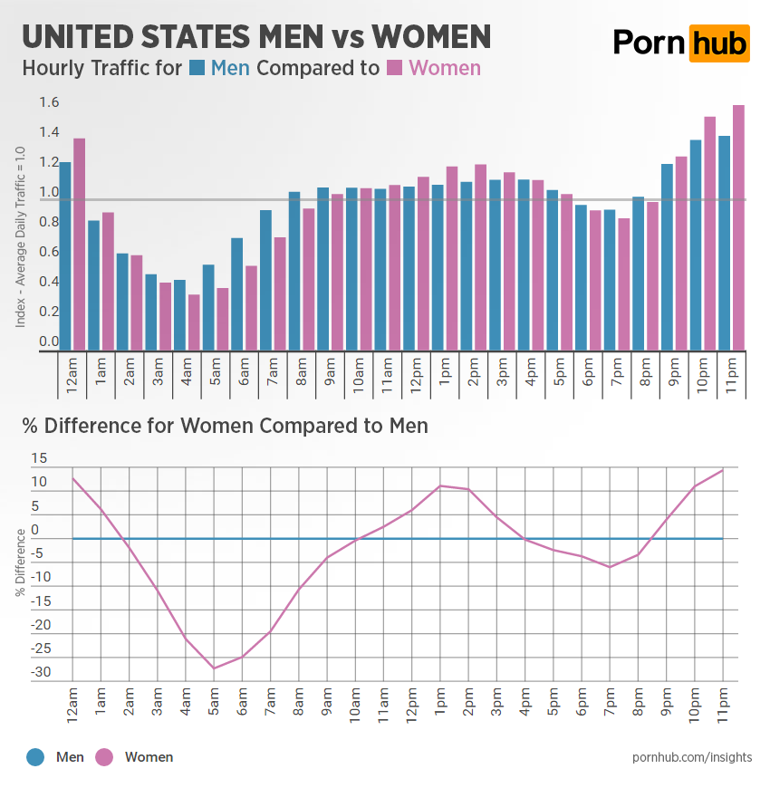 pornhub-insights-hourly-traffic-men-vs-women