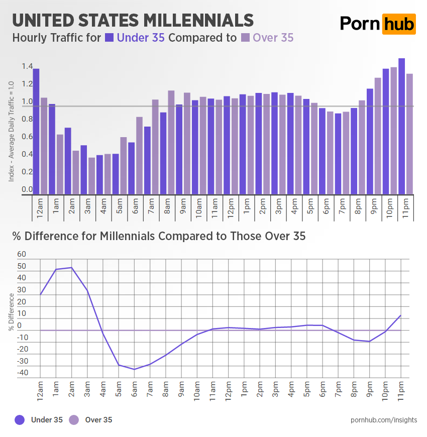 pornhub-insights-hourly-traffic-millennials