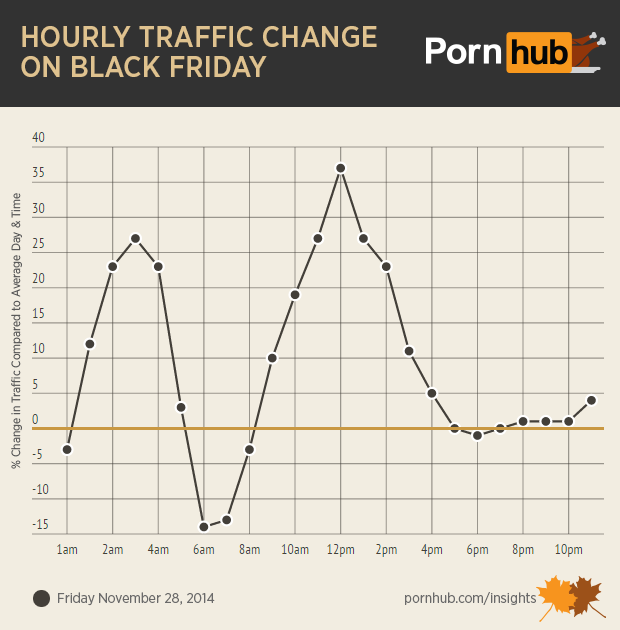 pornhub-insights-thanksgiving-black-friday-traffic-change