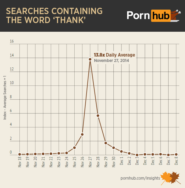 pornhub-insights-thanksgiving-searches-thank