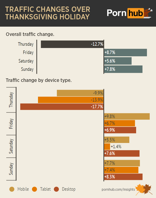 pornhub-insights-thanksgiving-traffic-days-devices