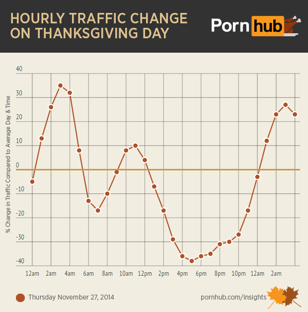 pornhub-insights-thanksgiving-traffic