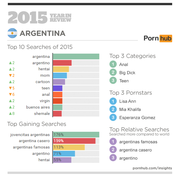 3-pornhub-insights-2015-year-in-review-focus-argentina