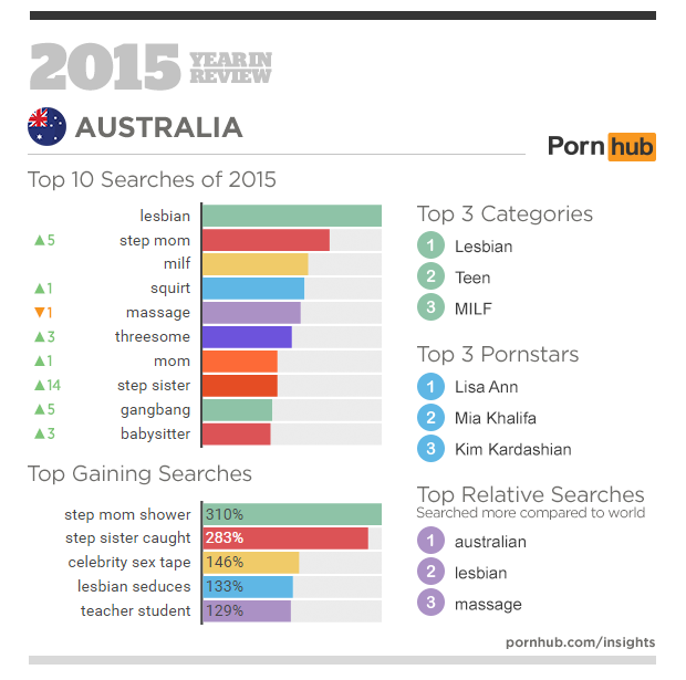 3-pornhub-insights-2015-year-in-review-focus-australia