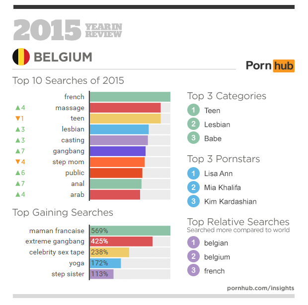 3-pornhub-insights-2015-year-in-review-focus-belgium