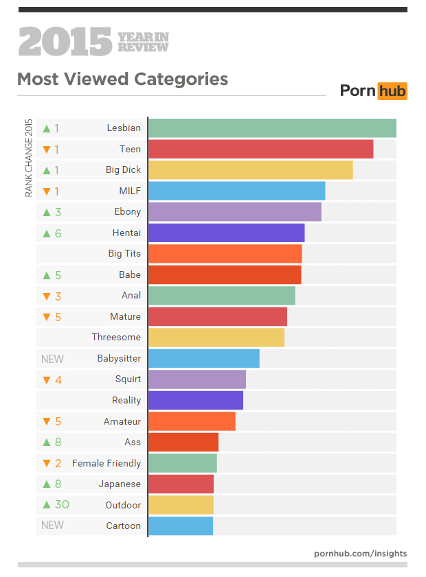3a-pornhub-insights-2015-year-in-review-most-viewed-categories-world