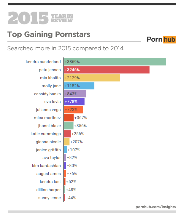 3a-pornhub-insights-2015-year-in-review-top-gaining-pornstars