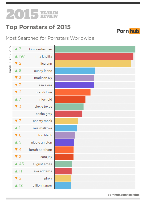 3a-pornhub-insights-2015-year-in-review-top-pornstars-world