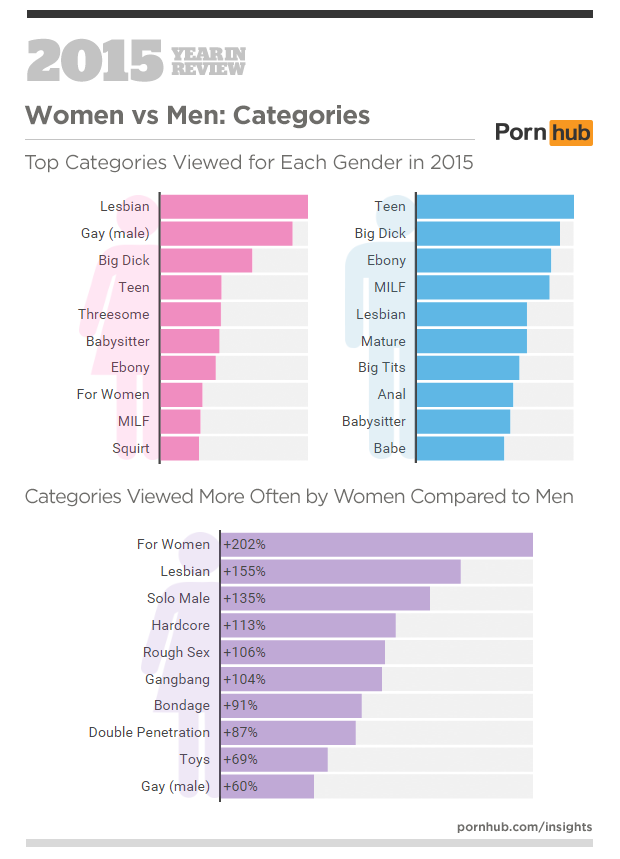 4-pornhub-insights-2015-year-in-review-female-male-categories